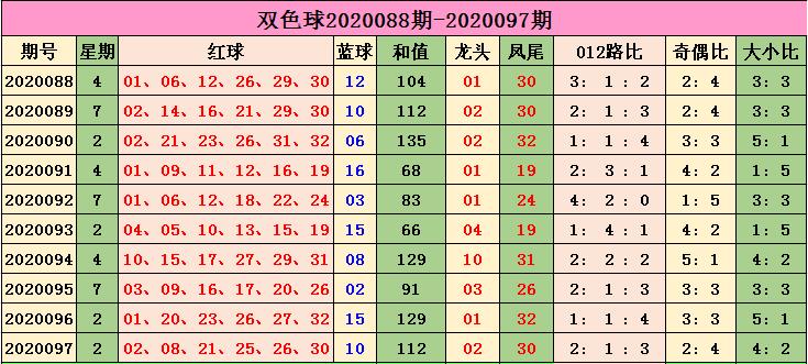 [公益彩票]小智双色球098期推荐:奇偶比参考3-3