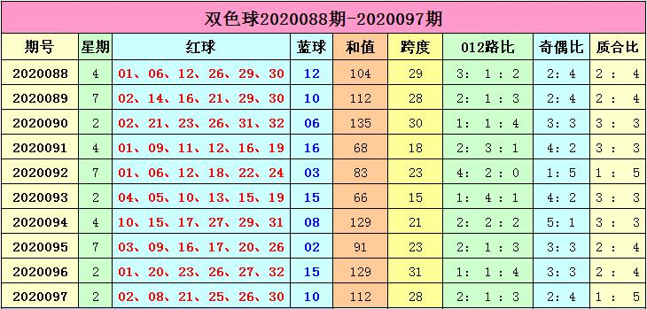 [公益彩票]李长生双色球098期推荐:预计和值为偶数