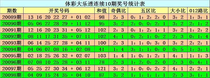 [公益彩票]阿旺大乐透099期预测:本期看好和值上升