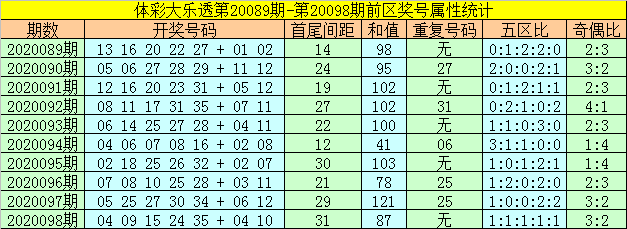 [公益彩票]何飞大乐透099期预测:前区双胆17 28