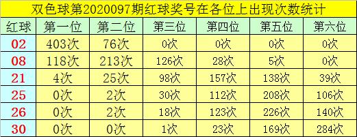 [公益彩票]叶志荣双色球098期推荐:红球杀05 11 13