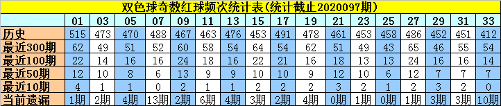 [公益彩票]许老六双色球098期推荐:预计蓝球为小号