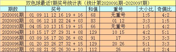 [公益彩票]小霸王双色球098期推荐:关注大小比3-3
