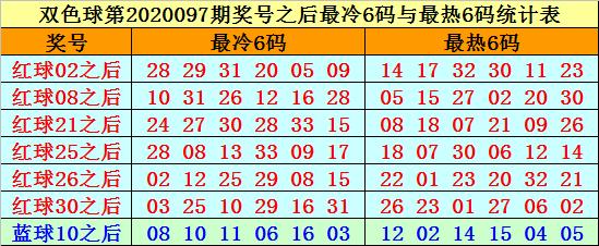[公益彩票]赵海迪双色球098期推荐:一码蓝球06