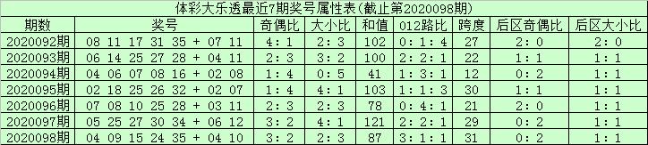 [公益彩票]安仔大乐透099期预测:奇偶比2-3