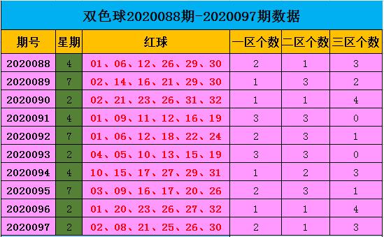 [公益彩票]王康双色球098期推荐:红球杀02 05 06