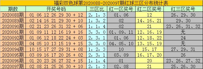 [公益彩票]耀阳双色球098期推荐:注意蓝球上升