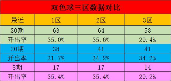 [公益彩票]星哥双色球099期推荐:三区比3-1-2