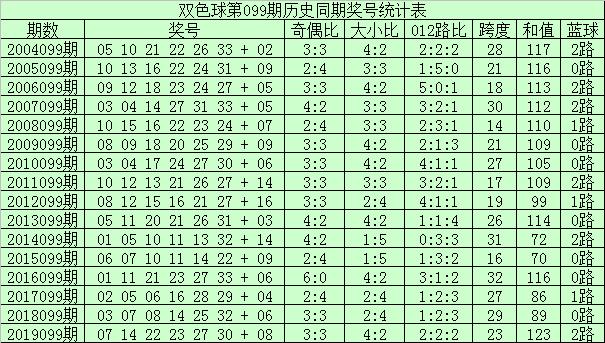 [公益彩票]李君双色球099期推荐:大小比2-4
