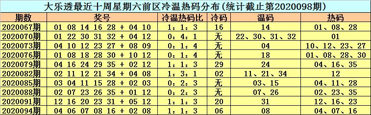[公益彩票]李晓天大乐透099期预测:热码逐渐低迷