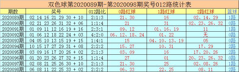 [公益彩票]老李双色球099期推荐:0路红球开出2个