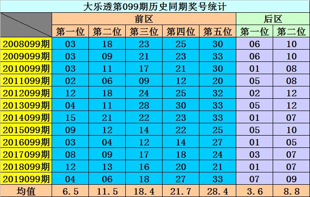 [公益彩票]李阳大乐透099期预测:后区排除0路号码