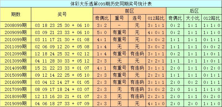 [公益彩票]龙山大乐透099期预测:后区奇偶比1-1