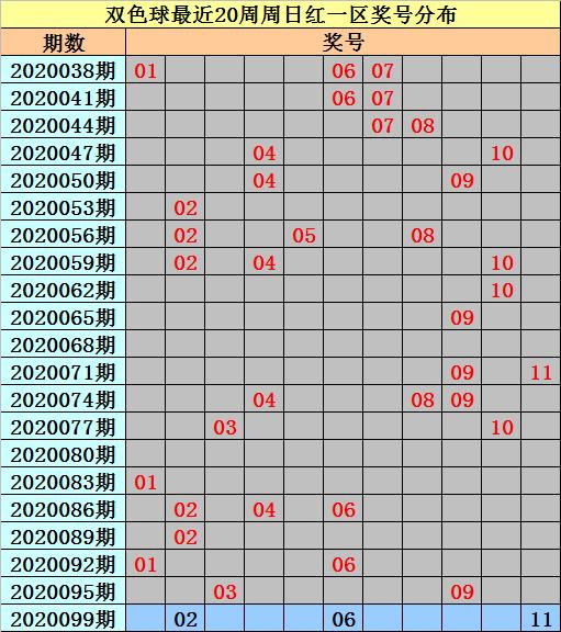 [公益彩票]亦玄双色球099期推荐:注意1 2路蓝球