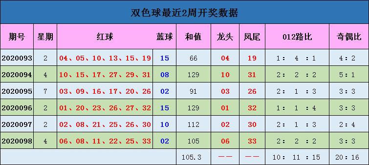 [公益彩票]蒋大中双色球099期推荐:一码独蓝05