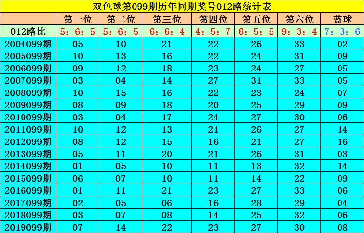 [公益彩票]何飞双色球099期推荐:龙头03凤尾24