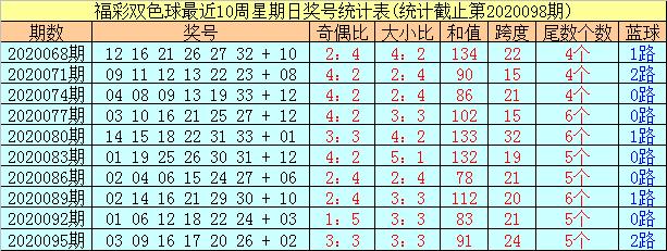 [公益彩票]阿财双色球099期推荐:大小比2-4