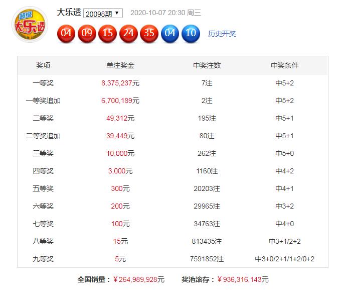 [公益彩票]何尚大乐透099期预测:后区杀01 04 05
