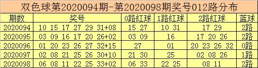 [公益彩票]彩鱼双色球099期推荐:蓝球推荐01 07 09