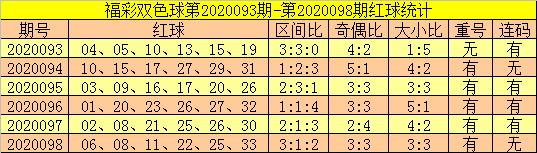 [公益彩票]郑飞双色球099期推荐:防凤尾下降