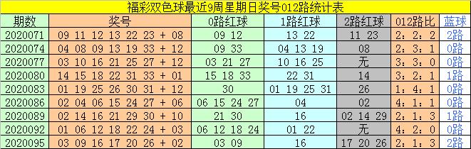 [公益彩票]太湖叟双色球099期推荐:红球双胆20 30