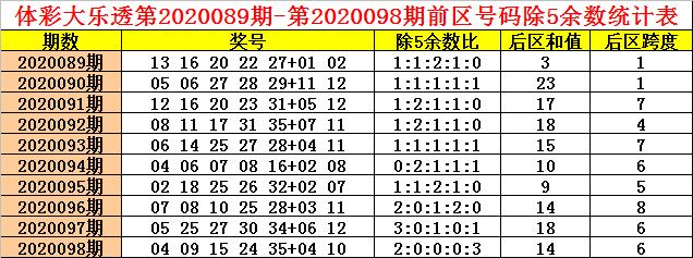 [公益彩票]钱哥大乐透099期预测:后区跨度2