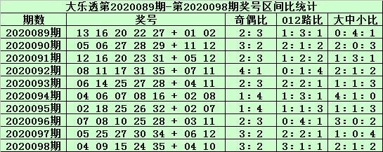 [公益彩票]老铁大乐透099期预测:后区单挑06 07
