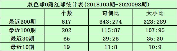[公益彩票]沧海双色球099期推荐:012路比3-2-1