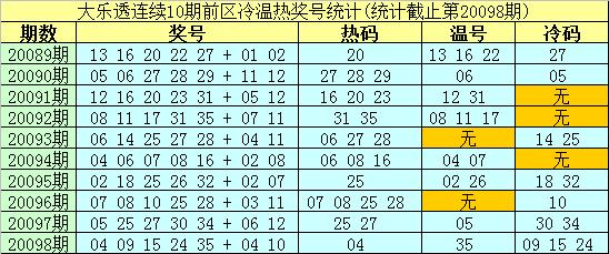 [公益彩票]南华天大乐透099期预测:前区参考02 15