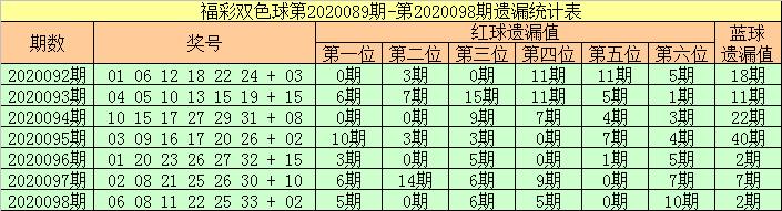 [公益彩票]张强双色球099期推荐:红球杀05 07 16
