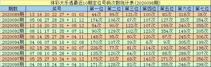 [公益彩票]智哥大乐透099期预测:前区两胆02 26