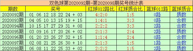 [公益彩票]赢四海双色球099期推荐:合数蓝球回补