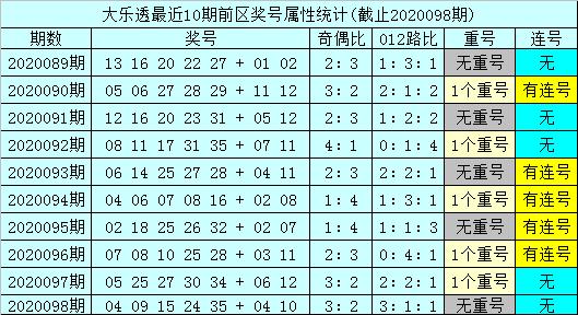 [公益彩票]孙山望大乐透099期预测:后区跨度关注5