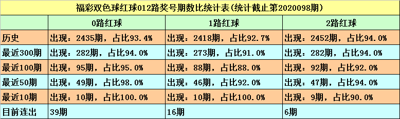 [公益彩票]秦姐双色球099期推荐:精选蓝球04