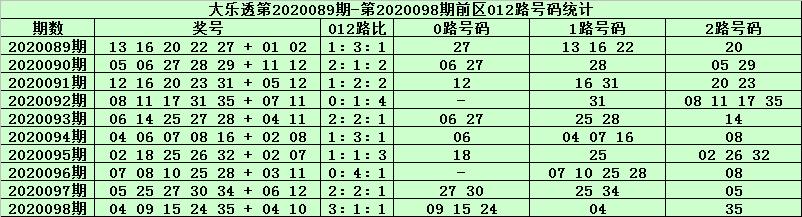 [公益彩票]天星大乐透099期预测:前区1路胆码07