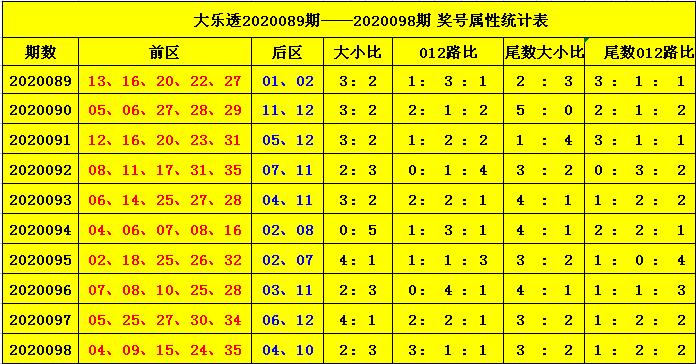 [公益彩票]杨天大乐透099期预测:前区2路号码升温