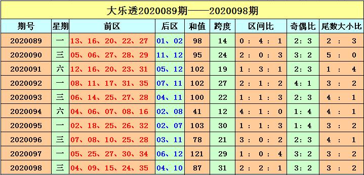 [公益彩票]刘海大乐透099期预测:前区奇偶比3-2