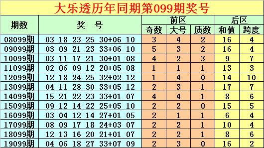 [公益彩票]唐龙大乐透099期预测:龙头参考03