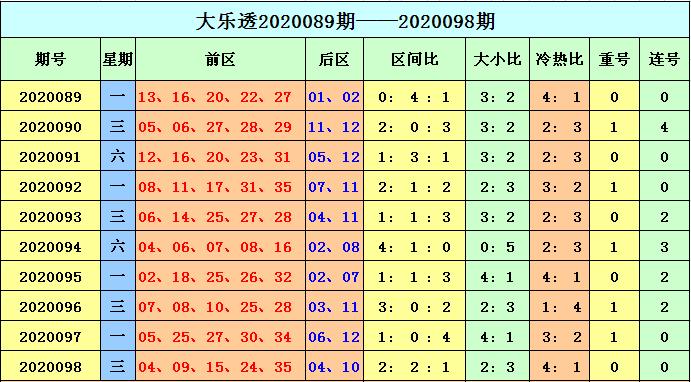 [公益彩票]天赐大乐透099期预测:前区重号参考24