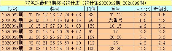 [公益彩票]小霸王双色球099期推荐:红球大小比3-3