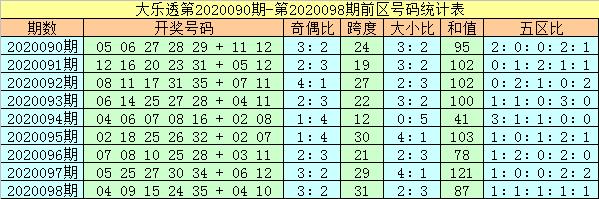 [公益彩票]杨万里大乐透099期预测:看好龙头再走小