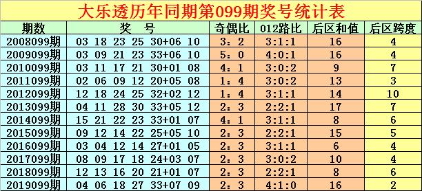 [公益彩票]徐先生大乐透099期预测:后区关注跨度1