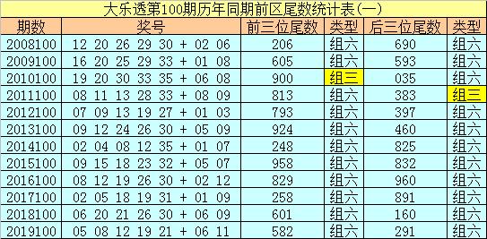 [公益彩票]冰丫头大乐透100期预测:前区关注3 4 5尾