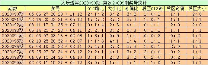 [公益彩票]高月大乐透100期预测:前区凤尾看好33