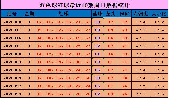 [公益彩票]向问天双色球099期推荐:红球龙头04