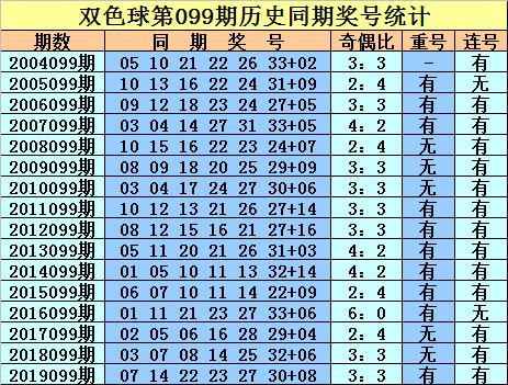 [公益彩票]庄德双色球099期推荐:蓝球看好09