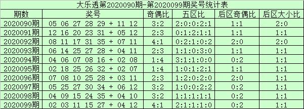 [公益彩票]阿财大乐透100期预测:前区凤尾29 30