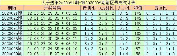 [公益彩票]马追日大乐透100期预测:前区和值90附近