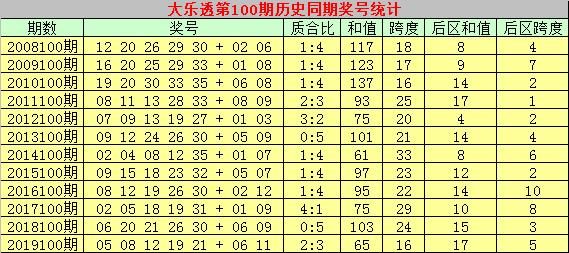 [公益彩票]彩侠大乐透100期预测:前区胆码05 20