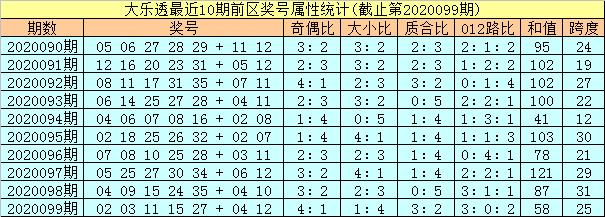 [公益彩票]孔阳大乐透100期预测:前区凤尾关注35